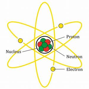 Labeled Diagram Of Atoms