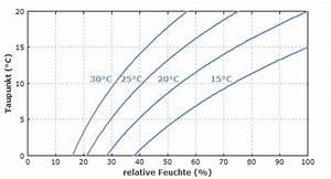 Taupunkt Wand Berechnen : rp energie lexikon taupunkt luftfeuchtigkeit kondensation wasserdampf mauerwerk ~ Themetempest.com Abrechnung