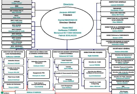 siege social banque accord memoire rapport de stage bmci tiznit 2009