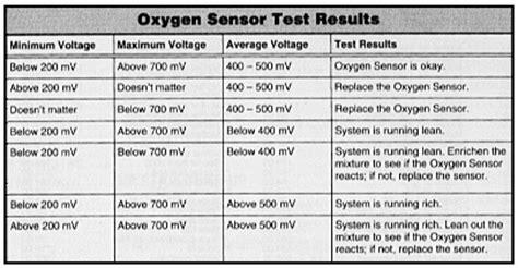 lambda sensors diagnostic advice faqs fault finding