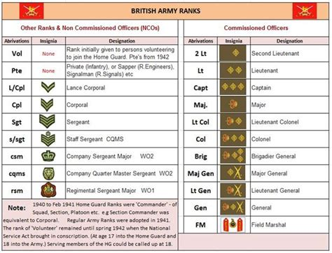 Or Ranks British Army Army Ranks In Order Lowest To Highest Www Imgkid Com