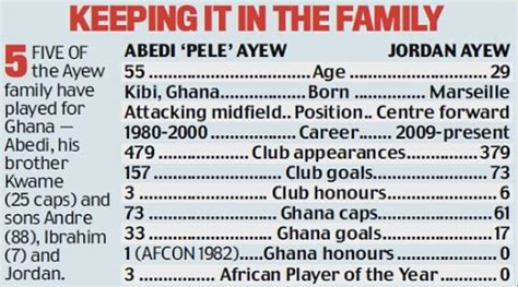 Like father like son! Jordan Ayew following in the ...