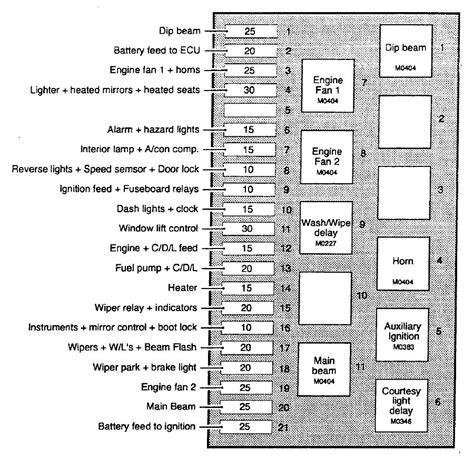 tvr chimaera 1992 2003 fuse box diagram auto genius