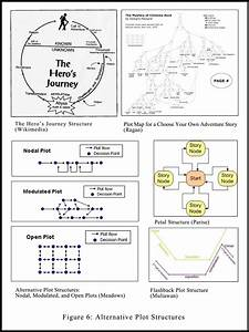 To Plot Or Not To Plot  Part 7  U2013 Defining Plot Structure