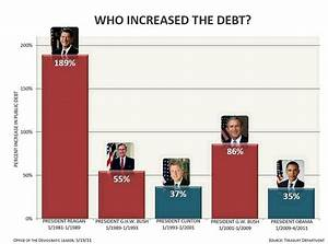 Fact Check Who Increased The Debt