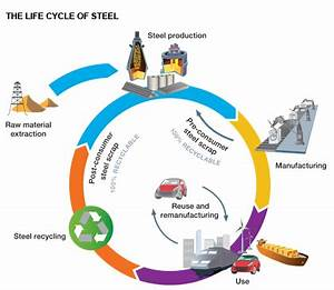 Recycling - ArcelorMittal Europe