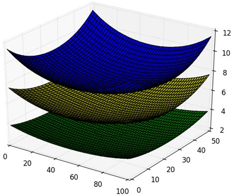 numpy tile 3d array python using numpy scipy to calculate iso surface from