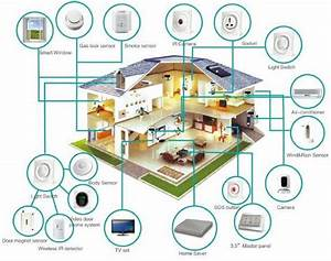Smart Home Systems : is the smart home and building automation finally ~ Frokenaadalensverden.com Haus und Dekorationen