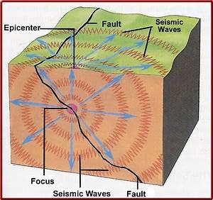 Bilal M Mirza  Earthquake