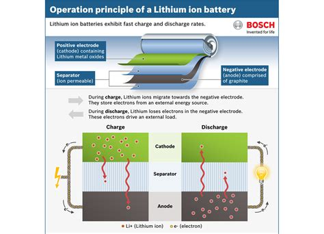 Lithium Battery Diagram by Braderup Energy Storage Facility Comes On Bosch