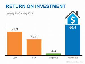 Americans believe that Real Estate is still the best long ...