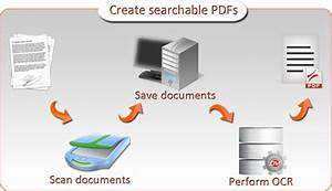 Integrated scanning ocr why is this feature important for Document scanning software for home use
