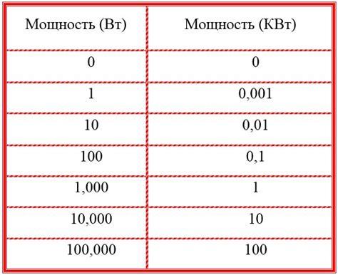 Выбор сечения кабеля по мощности по таблице расчет сечения кабеля по мощности с помощью таблиц.