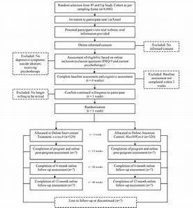Research protocol template driverlayer search engine for Clinical trial template