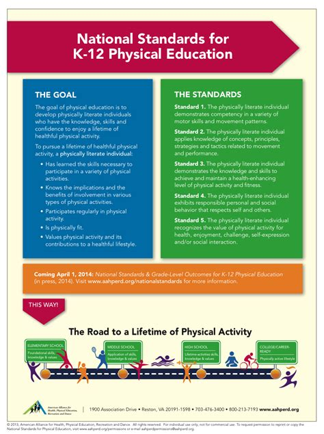 K-12 Phy. Ed. - State/National Standards - District #833 ...