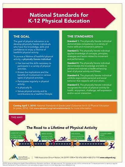 Standards National Health State Curriculum Education Physical