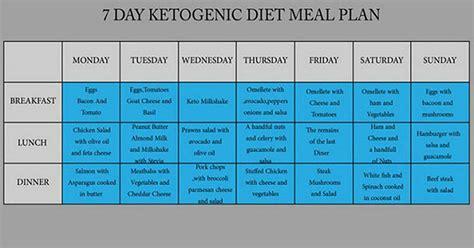 follow   day ketogenic diet    cholesterol