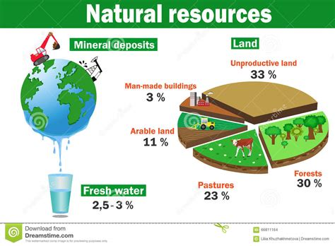 Natural Environmental Resources Vector Infographics Stock Vector Lifetime Schedule Sandy Springs Rochester Hills Bootstrap Timeline Construction Fitness Lake Houston Time London Underground Closes Putra Lrt Green Valley