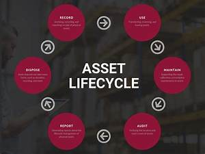 What Is Asset Lifecycle Management