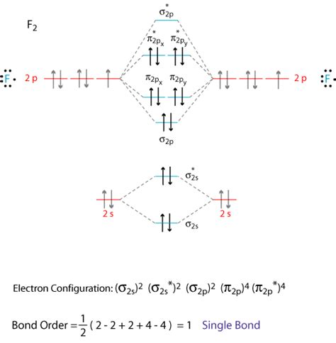 what is the molecular orbital diagram of o2 and f2 quora