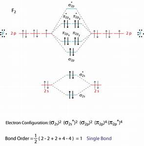 What Is The Molecular Orbital Diagram Of O2 And F2