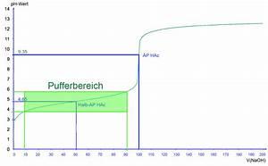 Ph Wert äquivalenzpunkt Berechnen : versuch titration einer starken s ure ~ Themetempest.com Abrechnung