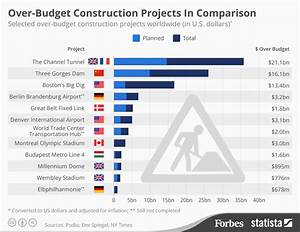 Top Budget : the top 10 most impressive civil engineering projects of all time visual capitalist ~ Gottalentnigeria.com Avis de Voitures