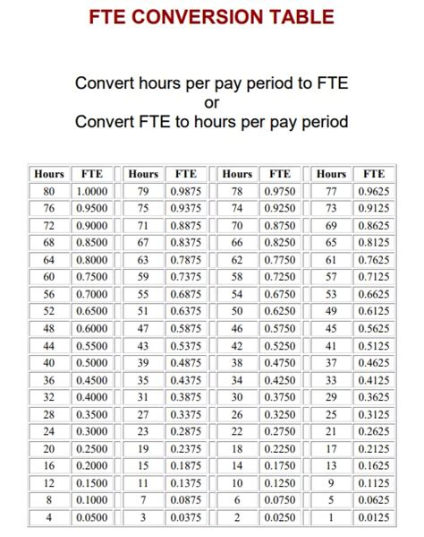 fte calculation chart - OnlyOneSearch Results