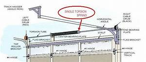 Torsion Garage Door Springs