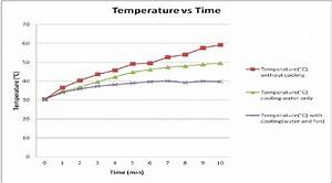 Graph Of Temperature In Three Different Condition Vs Time