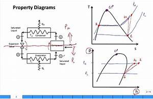 Property Diagrams Ts And Ph For Refrigeration 2