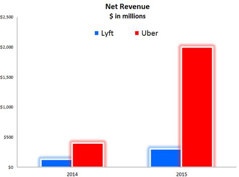 Why Was Uber So Successful Vs. Lyft, Sidecar, Etc.?