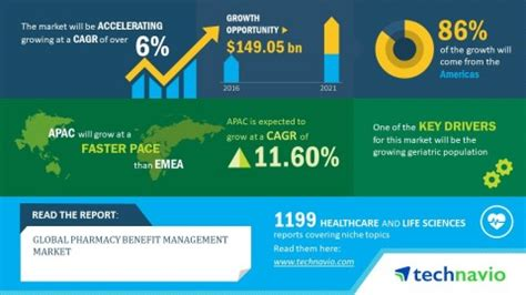 Global Pharmacy by Global Pharmacy Benefit Management Market Growing