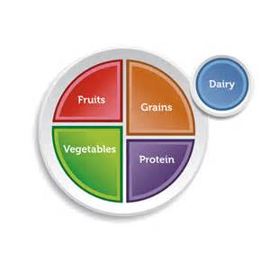 Choose MyPlate Food Printables