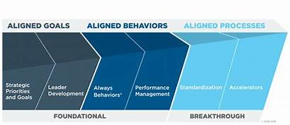 Organizational Excellence Goals Aligned Studer Priorities