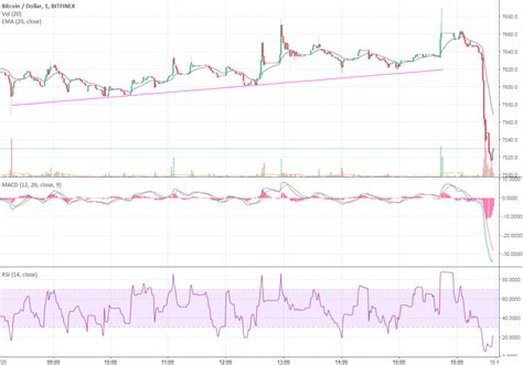Bitcoin recovers from the asian slump aims at $10,000. Bitcoin Price Watch   BTC/USD Tests $7,500 Support