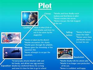 Finding Nemo Plot Chart