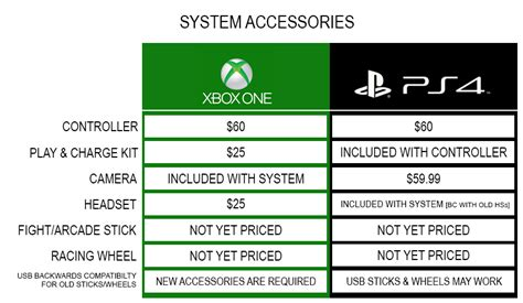 xbox   ps comparison table show startling difference