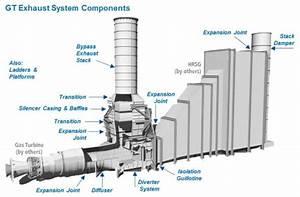 Air Gas Handling - Advanced Combustion Gas Control
