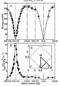 The Full Dispersion Of The Magnetic Excitations In