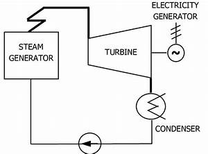 The Thermodynamic Process In A Thermal Power Plant