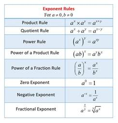 multiply by 5 worksheet exponent solutions exles worksheets activities