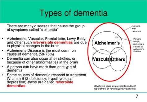 Dementia Introduction Slides By Swapnakishore Released Cc