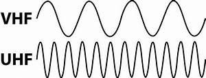 long range walkie talkie two way radio range With vhf uhf prescaler