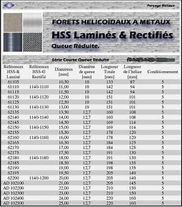 Affuteuse Foret Métaux : affutage de forets a metaux l 39 artisanat et l 39 industrie ~ Premium-room.com Idées de Décoration