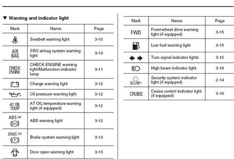 Subaru Forester Warning Lights