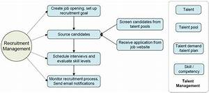 Online Recruiting Software And Resume Management System