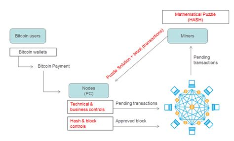 Under the hood of blockchain. Crypto 101: Intro to Mining Bitcoin & Altcoins
