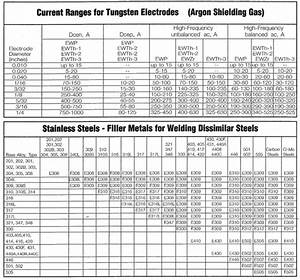 The 25  Best Welding Rod Chart Ideas On Pinterest