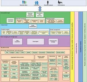 Understanding The Architectural Layers Of A Big Data
